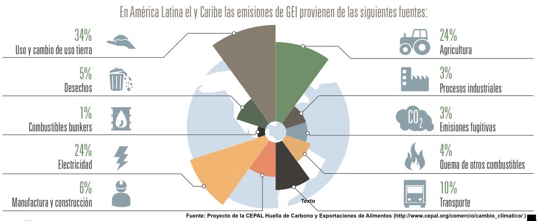 Empresas y Cambio Climático: recursos y herramientas útiles
