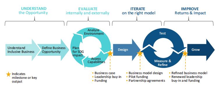 Madurez de negocios inclusivos y el contexto de los ods la buena empresa - Business case ejemplo ...